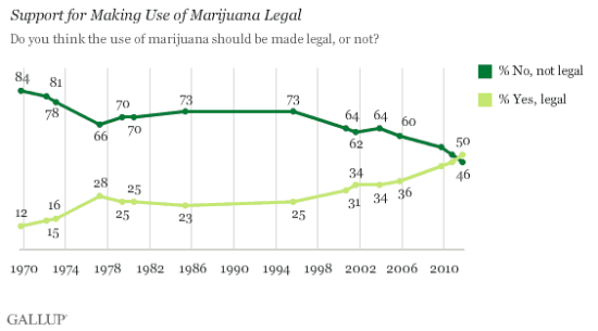 Gallup poll on making MJ legal